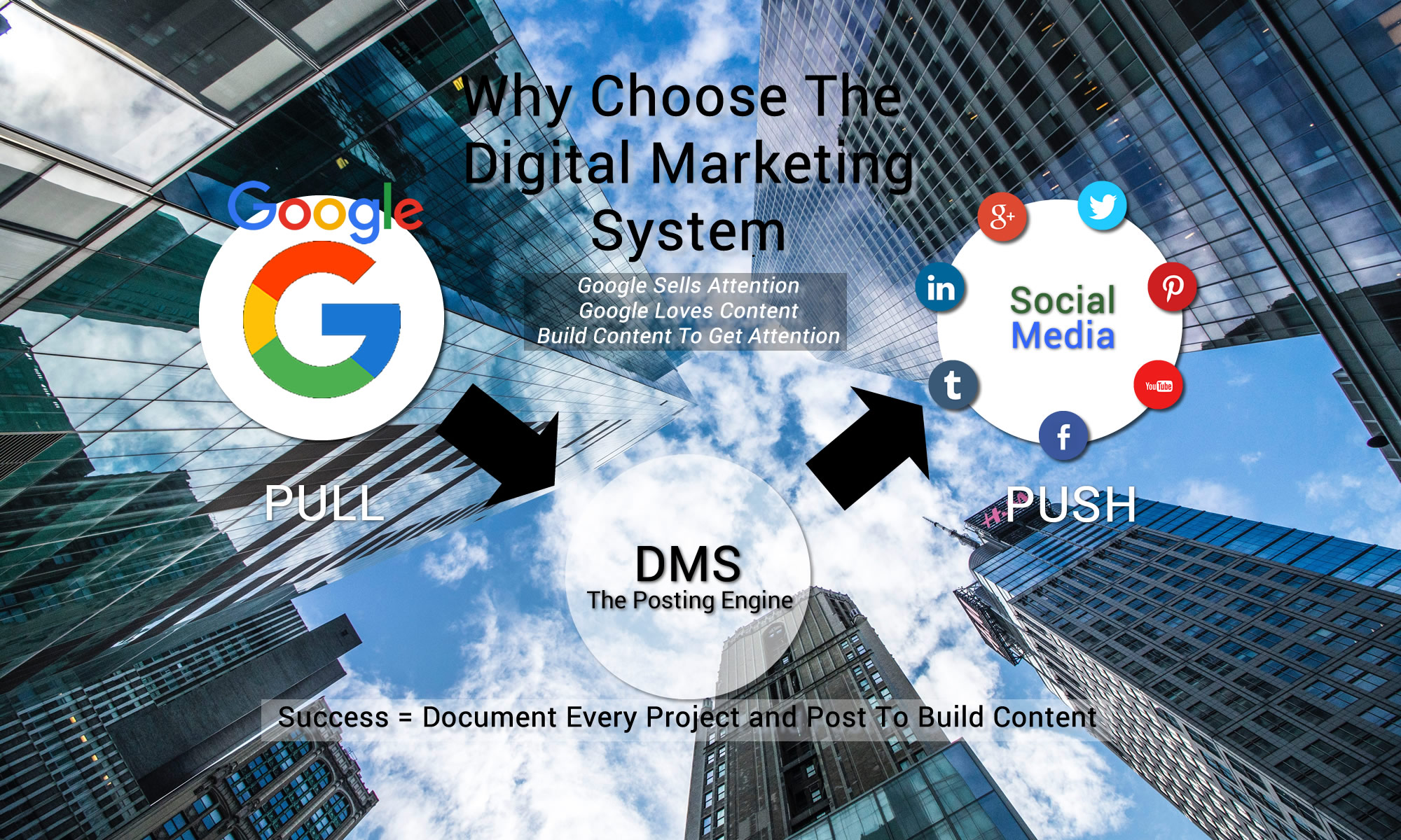 Why Choose The Digital Marketing System